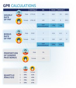 Personnel Selection Pay gap report